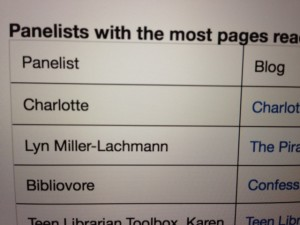 The site keeps count of our books read and pages read. One week from the end, I'm in second place for number of pages read. Will I make it to first place?
